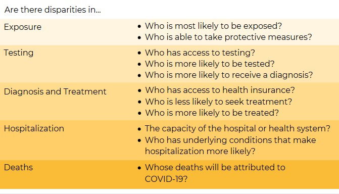 List of areas where there may be disparities that drive inequitable rates of COVID-19 infection and death by race. Are there disparities in exposure: Who is most likely to be exposed? Who is able to take protective measures? Are there disparities in testing: Who has access to testing? Who is more likely to be tested? Who is more likely to receive a diagnosis? Are there disparities in Diagnosis and Treatment: Who has access to health insurance? Who is less likely to seek treatment? Who is more likely to be treated? Are there disparities in Hospitalization? The capacity of the hospital or health system? Who has underlying conditions that make hospitalization more likley? Are there disparities in Deaths? Whose deaths will be attributed to COVID-19?