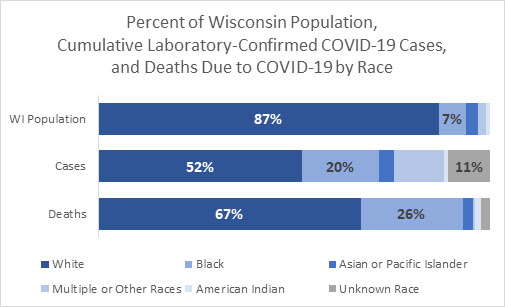 100% stacked bar chart showing the percent of Wisconsin population, cumulative laboratory-confirmed COVID-19 cases, and deaths due to COVID-19 by race. The Wisconsin population is 87% White, while 52% of cases and 67% of deaths were among White Wisconsinites. In contrast, the Wisconsin population is 7% Black, while 20% of cases and 26% of deaths were among Black Wisconsinites.