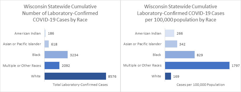 On left, a bar chart showing the cumulative number of laboratory-confirmed COVID-19 cases by race. American Indian: 186, Asian or Pacific Islander: 618, Black: 3234, Multiple or Other Races: 2092, White: 8576. On the right, a bar chart showing the cases per 100,000 population by race. American Indian: 266 per 100,000, Asian or Pacific Islander: 342 per 100,000, Black: 829 per 100,000, Multiple or Other Races: 1797 per 100,000, White: 169 per 100,000.