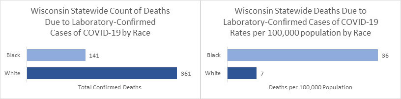 On the left, a bar chart showing the Wisconsin Statewide Count of Deaths Due to Laboratory-Confirmed Cases of COVID-19 by Race. Black: 141 deaths, White: 361 deaths. On the right, a bar chart displaying the Wisconsin Statewide Deaths due to laboratory-confirmed cases of COVID-19, rates per 100,000 population by race. Black: 36 per 100,000 population, White: 7 per 100,000 population.